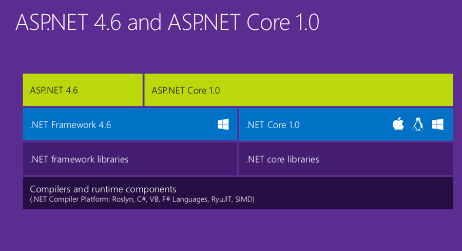 Workshop ASP Net Core
